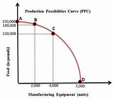 Ppc Curve Dear Donald Explaining The Production Possibilities Curve
