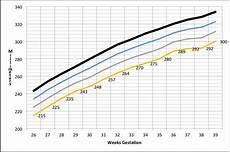 Ultrasound Percentile Chart Fetus Head Circumference Ultrasound Microcephaly