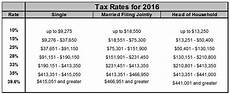 2016 Federal Tax Chart 2016 Key Tax Changes Retireearlylifestyle Com Blog