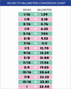 Conversion Chart Millimeters To Inches Inches To Millimeters Conversion Chart Sew4home Tips