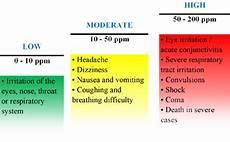 H2s Exposure Chart Us Building Laboratories Inc