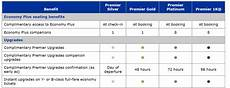 United Mileageplus Benefits Chart How To Manufacture United Elite Status