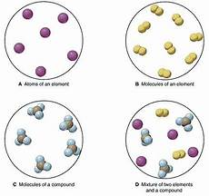 Molecule Vs Atom Atoms Search And Google On Pinterest
