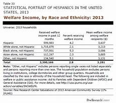 Welfare Distribution By Race Chart In America Welfare Income By Race And Ethnicity 2013 Pew Research