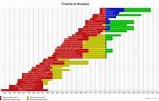 Microsoft Windows Timeline Timeline Of Windows Os Karthik Gamer