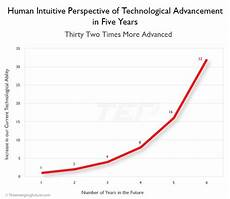 Technology Growth Ideation The Virtual You