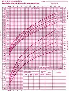 Baby Average Length Chart Average Weight Of 3 Month Old Weight Of