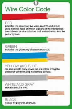 Wire Color Code Chart What Do Electrical Wire Color Codes Mean Angie S List
