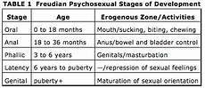 Freud Psychosexual Stages Chart Freud S Psychosexual Theory Of Development Freud Stages