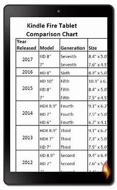 Kindle Fire Comparison Chart 2018 Kindle Fire Tablet Comparison Chart Tablet Comparison