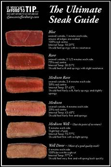 Burger Cooking Time Chart The Ultimate Steak Doneness Chart In 2019 Steak Doneness