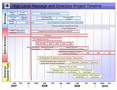 Project Management Timeline Example A Project Management Timeline Project Management