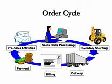 Order Processing Order Processing And Procurement Report