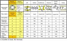 Flow Meter Chart Difference Between Different Types Of Flow Meters