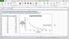 Charts And Graphs Excel How To Graph Scientific Data In Excel Youtube