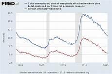 U5 Unemployment Chart Measuring Unemployment Econbrowser