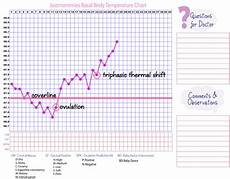 Basal Body Chart When What Is A Triphasic Chart Www Justmommies Com