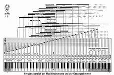 Instrument Frequency Chart Frequency Ranges Of Musical Instruments Binary Heap