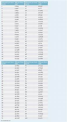 Kilometers To Miles Conversion Chart Pdf Pin On Speed Conversion