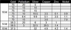 Silver Karat Chart Gold And Gold Alloys Total Materia Article