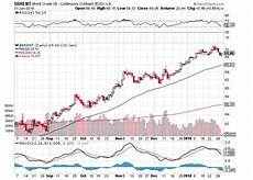 Oil Price 2018 Chart The Meaning Of January Effect For Sti Is Debunked In