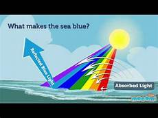 What Is Blue Light And Why Is It Harmful Why Is The Sky Blue And Sea Blue Geography For Kids