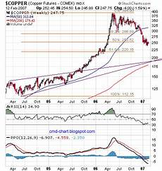 Copper Chart Commodities Charts Copper Charts