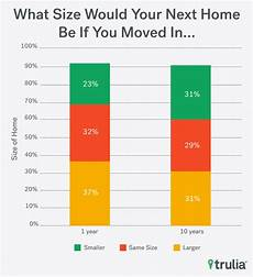 Does Size Matter Chart Size Matters Most Americans Dissatisfied With Home S