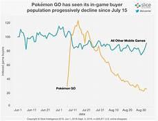 Pokemon Go Popularity Chart 2017 Pokemon Go S Paying Population Drops 79 The Escapist