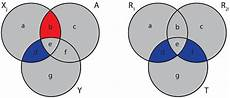 Partial And Semipartial Correlation Venn Diagram Part Part Vs Partial Correlation