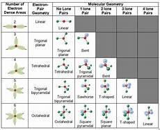 Molecular Models Chart Shape Of Molecules Vsepr Theory Affect Shape Of The Molecule