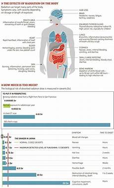 Radiation Health Effects Chart The Effects Of Radiation On The Body Visual Ly