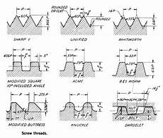 Screw Thread Types Chart Types Of Screw Threads Metalworking Charts Amp Diagrams
