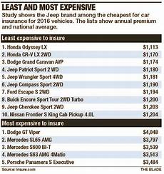 Jeep Wrangler Model Comparison Chart 4 Jeep Models On List Of Cheapest To Insure The Blade
