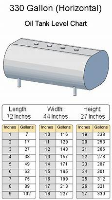 8000 Gallon Underground Tank Chart Heating Oil Tank Charts And Calculator 275 Gallon Oil