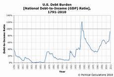 Us Debt Burden Chart Political Calculations Visualizing The U S National Debt
