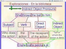 Indirect Object Pronouns Spanish Indirect Object Pronouns Iops Youtube