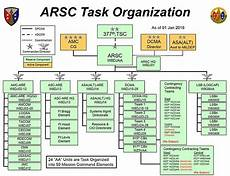 Army Materiel Command Org Chart Army Reserve Sustainment Command Military Wiki Fandom