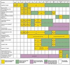 Cdc Immunization Chart Advisory Committee On Immunization Practices Acip