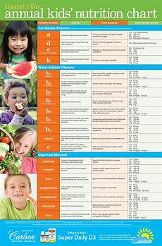 Daily Nutrition Chart For Children 2017 Kids Nutrition Chart Taste For Life