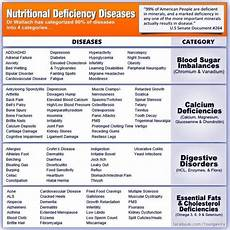 Mineral Deficiency Symptoms Chart Nutritional Deficiency Diseases 80 Of Diseases Fall Into