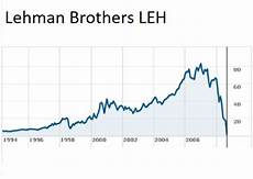 Is Deutsche Bank Really The Next Lehman Brothers This