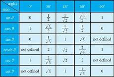 Function Values Of Special Angles Chart Trigonometric Ratio Table