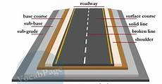 Civil Engineering Road Design Pdf Roads Are Made Up Of Four Layers These Include Layers Of