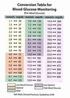 Blood Glucose Level Chart Mmol L Blood Glucose Monitoring Conversion Table Seniorcare