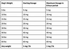 Benadryl For Dogs Dosage Chart Ml Treating Dog Anxiety With Benadryl What You Need To Know