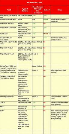 Classification Of Bacteria Chart Kieblog Prebiotics And Probiotics