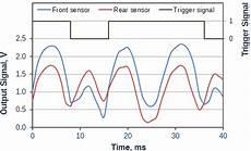 Mass Air Flow Chart Thermal Anemometer Air Flow Sensors