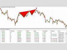 Download Wolfe Wave Dashboard Best Profitable Forex