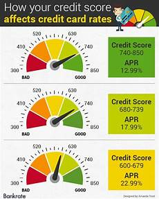 Credit Number Chart Credit Score Your Number Determines Your Cost To Borrow